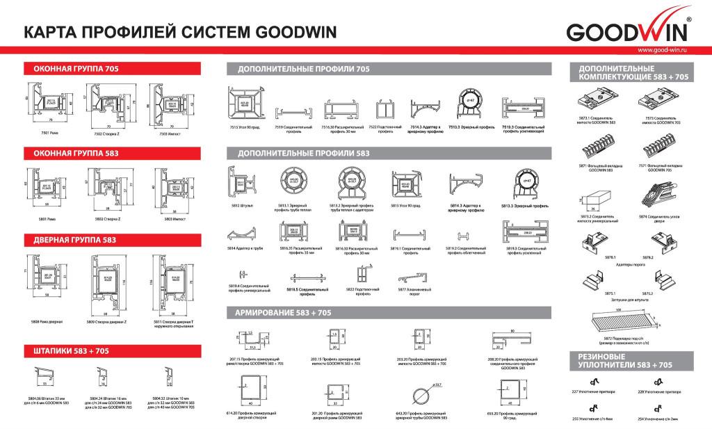 Карта профилей системы Goodwin