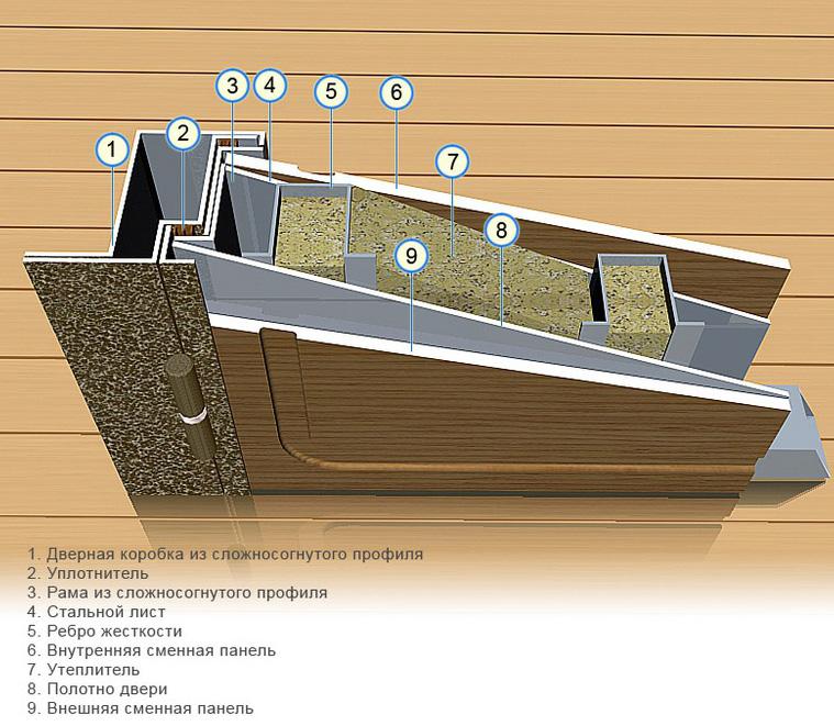 Металлические (входные) двери